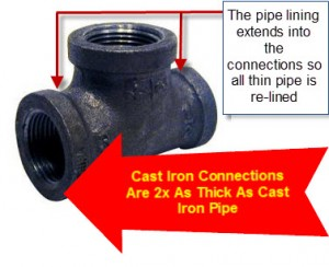 Cast iron wye pipe lininbg overlap diagram
